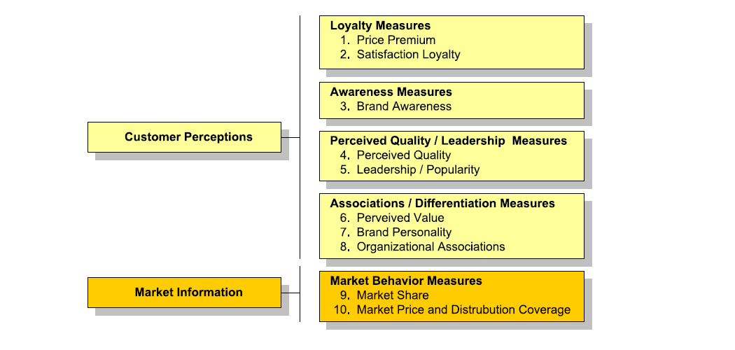 Figure 22 - The brand equity Ten