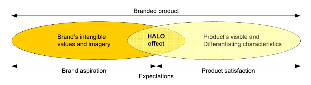 Figure 3 - The product and the brand - halo effect