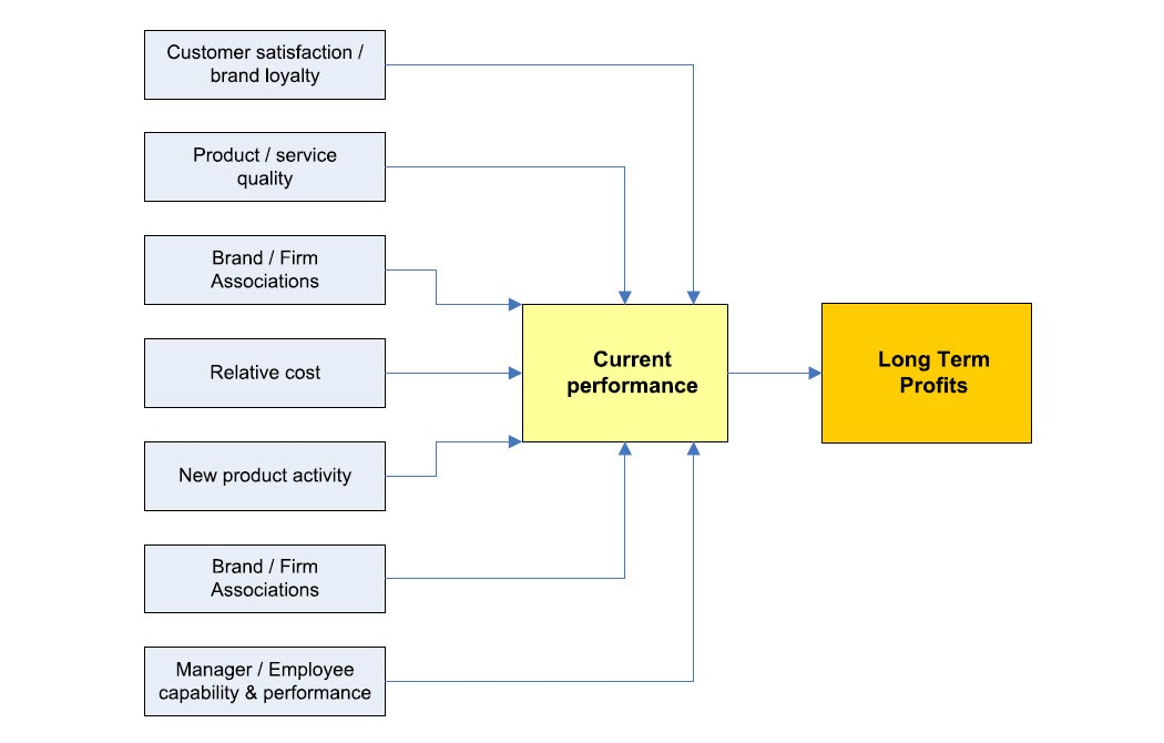 Figure 6 - Performance measures reflecting long term profitability
