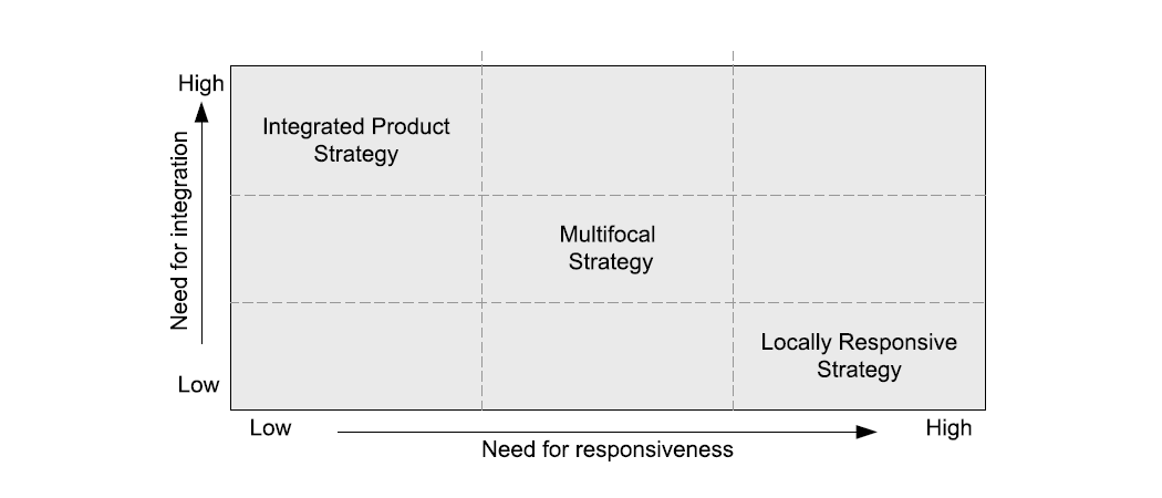 The integration-responsiveness grid