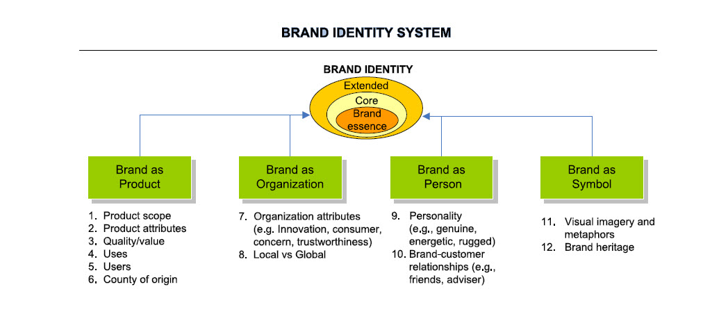 Brand identity perspectives