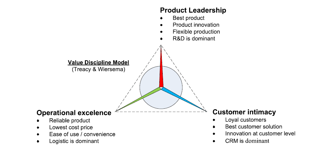 Value disciple model