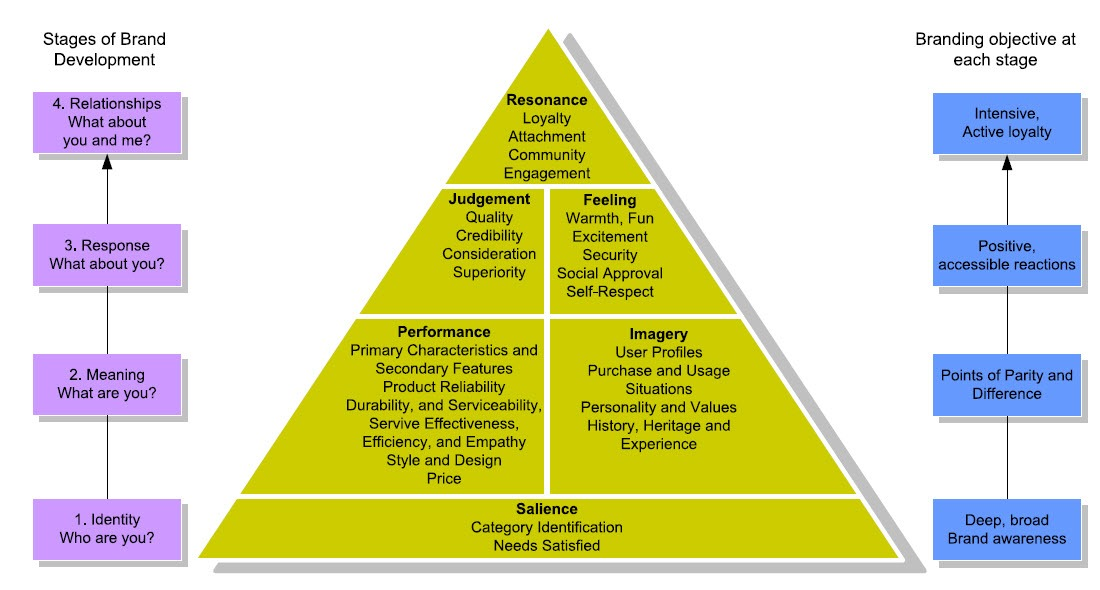 Customer based brand equity pyramid: CBBE-model