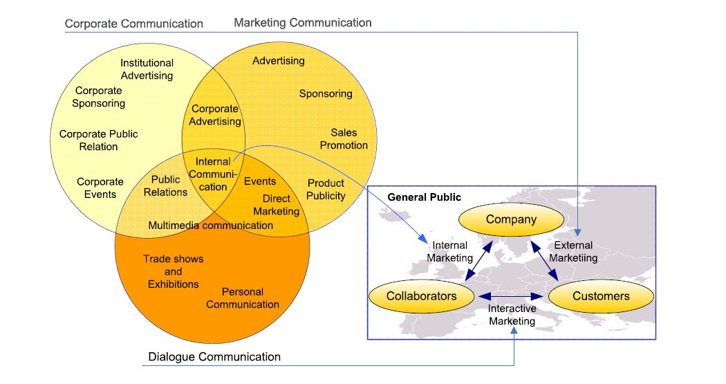 Communication tools, interface & triangle