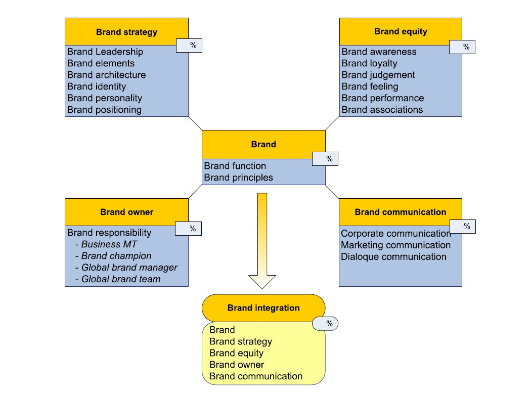 Figure 25 - Brand integration model by Ronald van Haaften