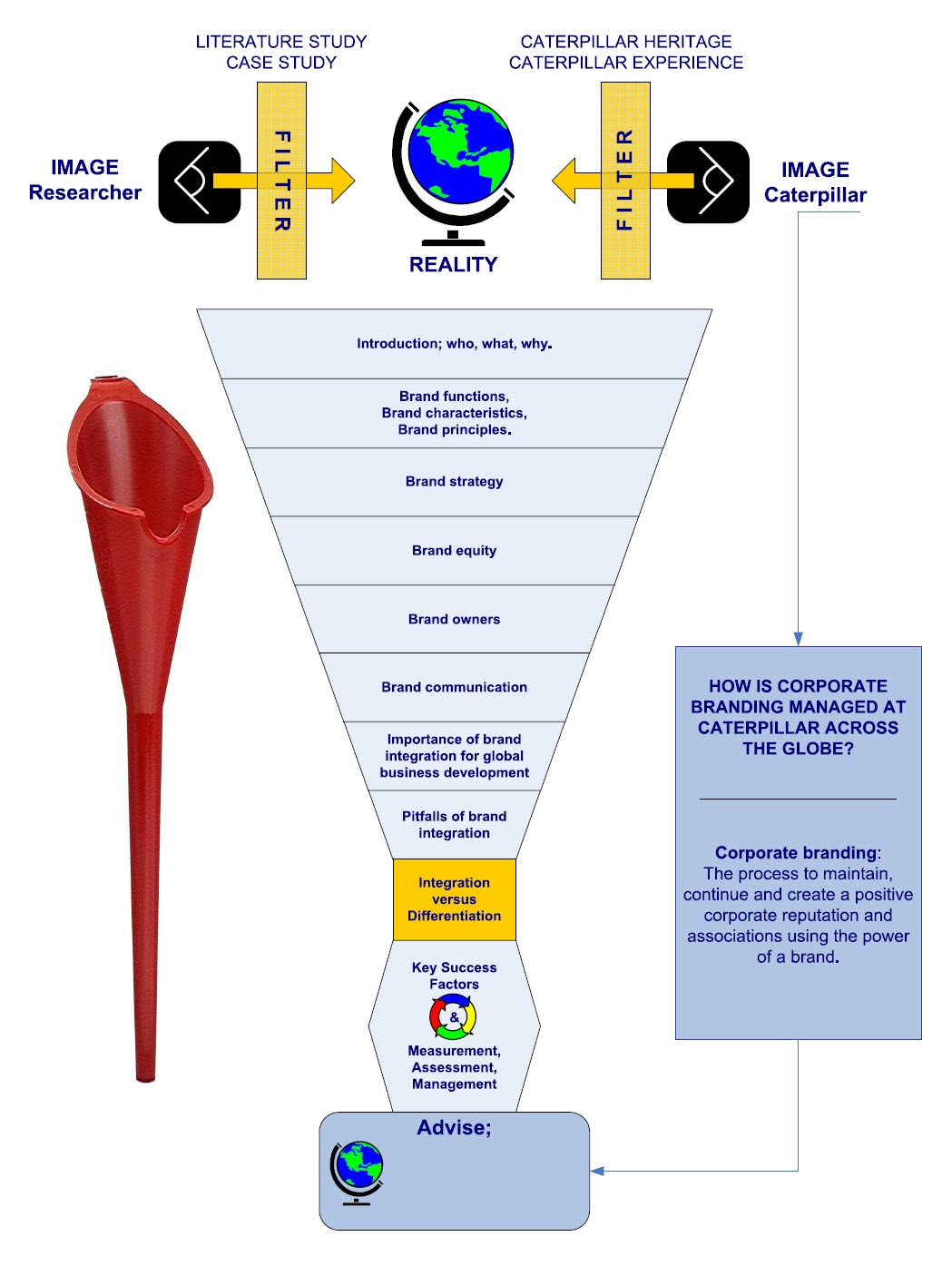 Brand interview funnel