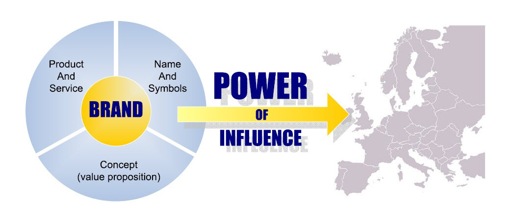 The brand system - power of influence