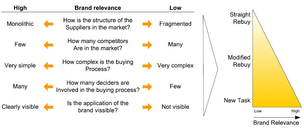 Brand relevance according to context factors