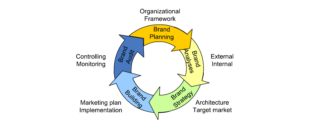 Sequence of the brand building processes