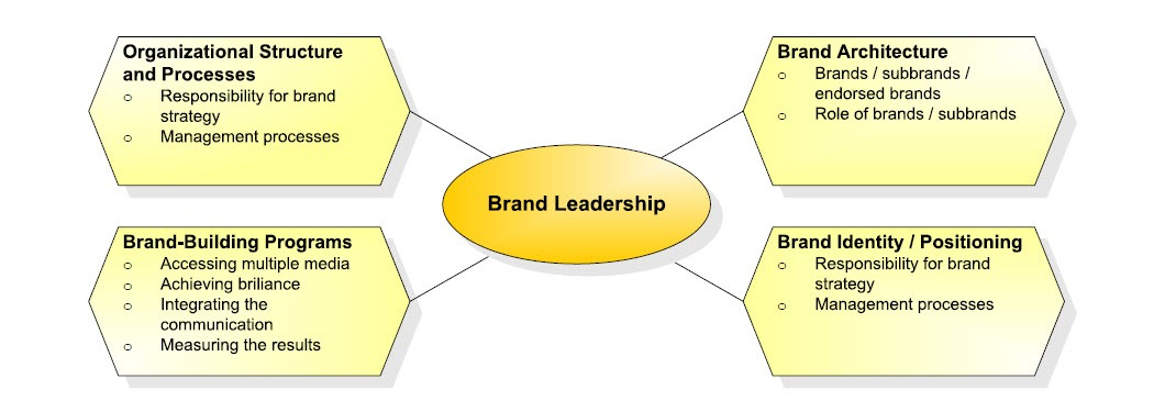 Brand Leadership Tasks