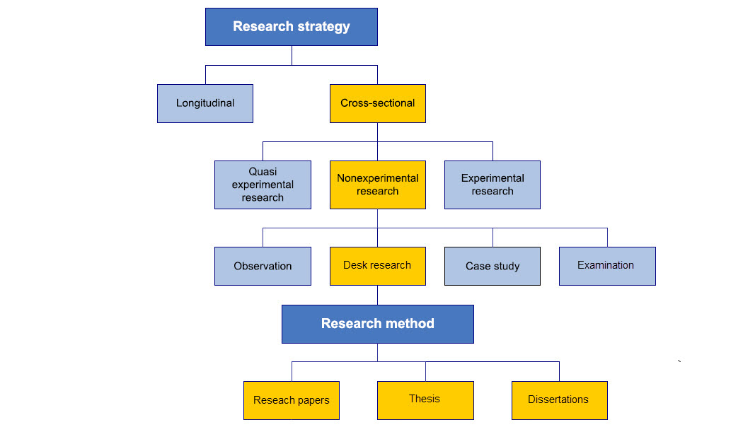 Research strategy and method.