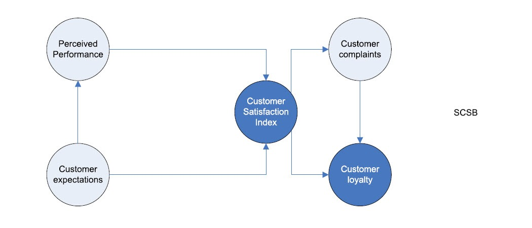 The original Swedish Customer Satisfaction Barometer model