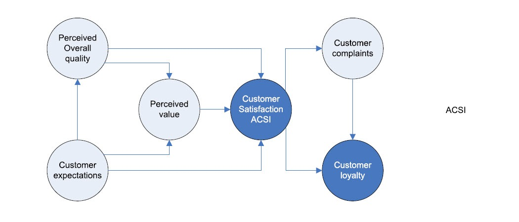 customer satisfaction acsi model Keywords: acsi, customer satisfaction, image, customer expectations, loyalty, perceived value, perceived quality, complaints jel classification: m31.