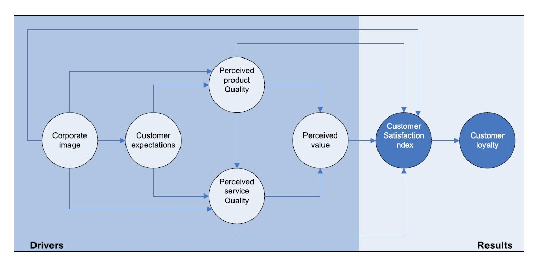 The European Customer Satisfaction Index model (ECSI)