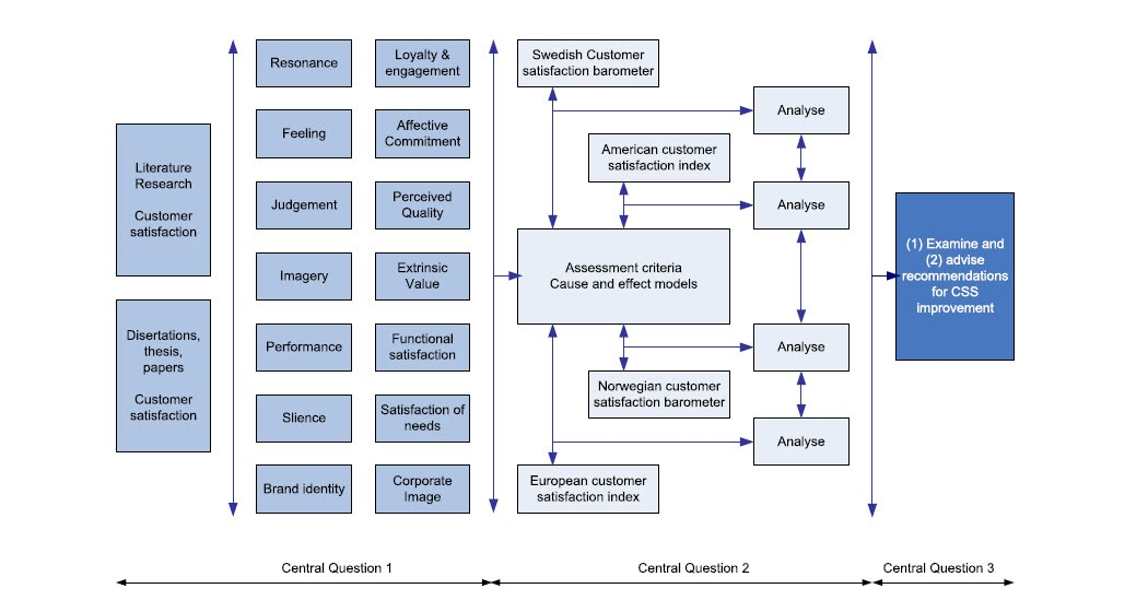 Conceptual research model.