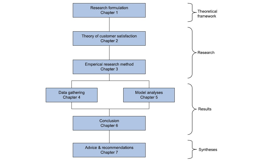 research / white paper structure